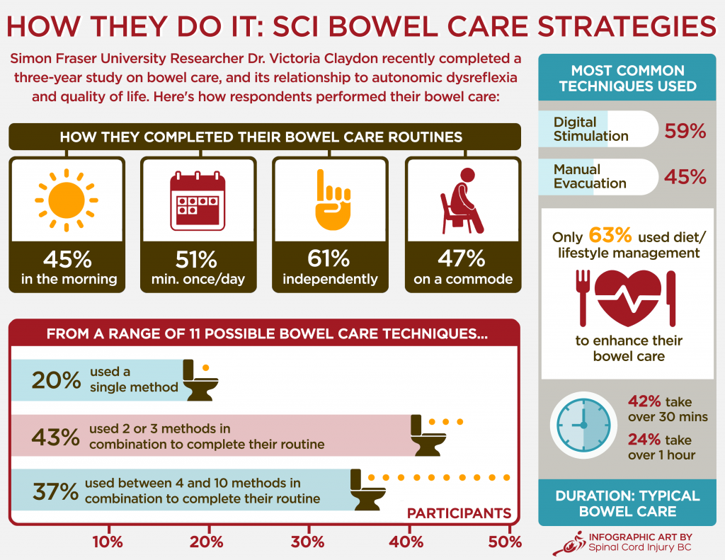 bowelcare_infographic