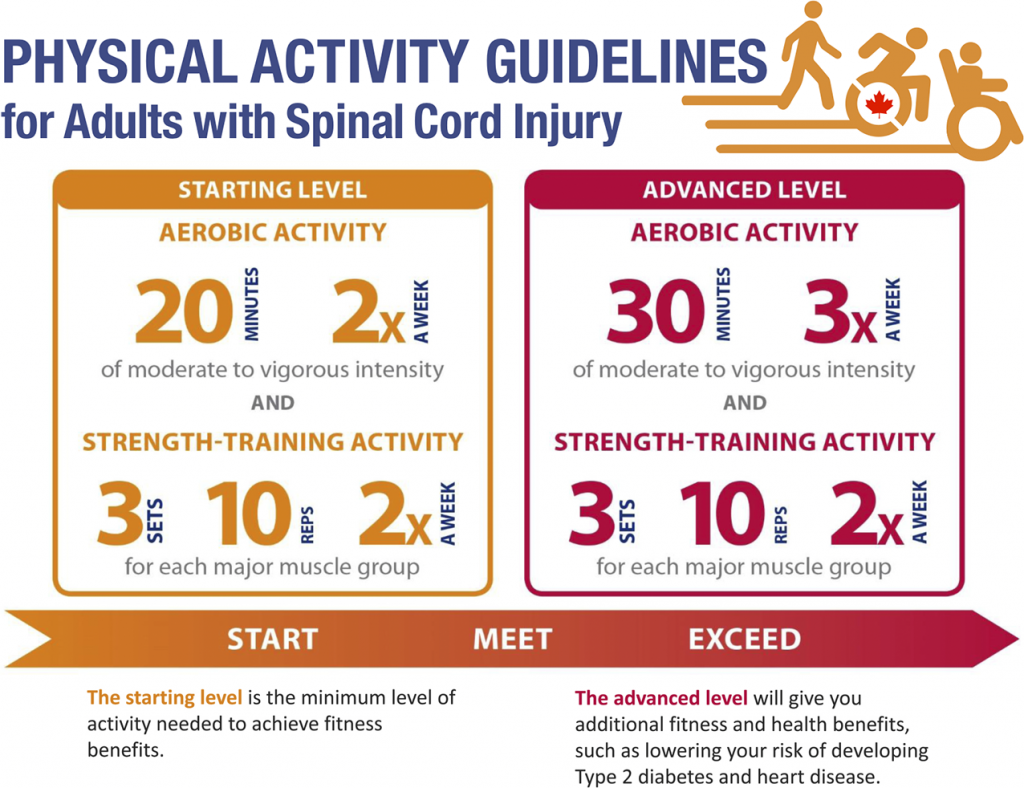 graphic that outlines the physical activity guidelines for adults with spinal cord injury